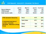 performance highlights expanding the reach