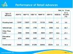 performance of retail advances