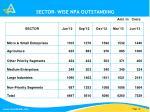 sector wise npa outstanding