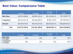 best value comparisons table