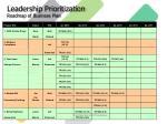 leadership prioritization roadmap of business plan