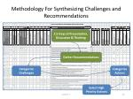 methodology for synthesizing challenges and recommendations