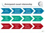 anticipated causal relationship