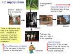 6 2 supply chain