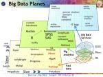big data planes