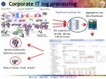 corporate it log processing