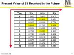 present value of 1 received in the future