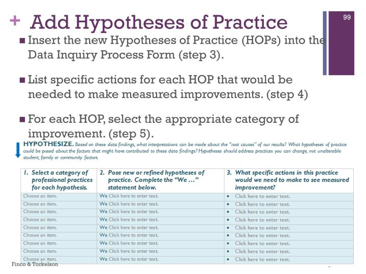 Add Hypotheses of Practice