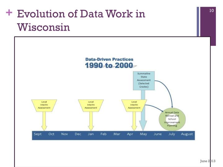 Evolution of Data Work in Wisconsin
