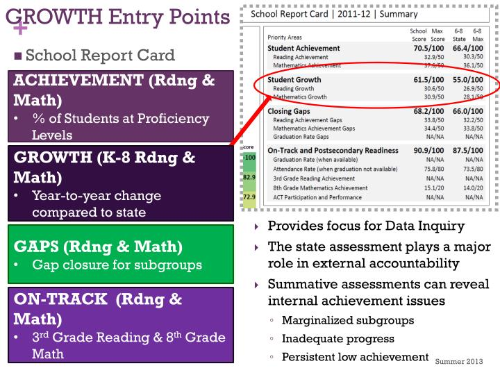 GROWTH Entry Points