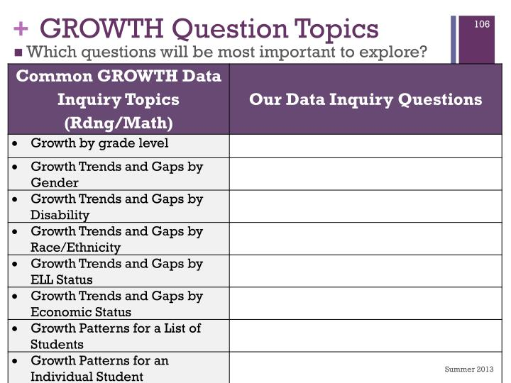 GROWTH Question Topics