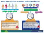 future state evolution of learning and predictive analysis