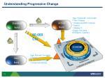 understanding progressive change