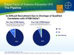 bayer facts of science education xvi the pipeline