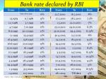bank rate declared by rbi