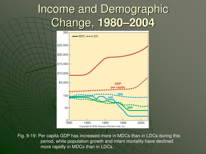 Income and Demographic Change,