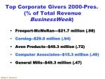 top corporate givers 2000 pres of total revenue businessweek