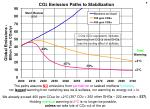 co 2 emission paths to stabilization