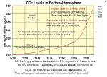 co 2 levels in the air