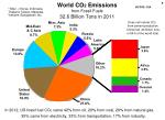world co 2 emissions from fossil fuels 32 6 billion tons in 2011