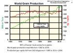 world grain production