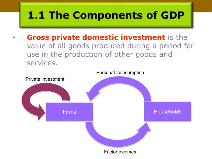 1.1 The Components of GDP