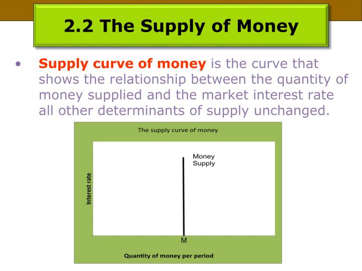 2.2 The Supply of Money
