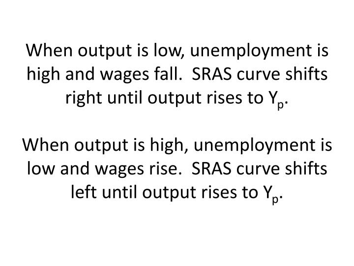 When output is low, unemployment is high and wages fall.  SRAS curve shifts right until output rises to Y