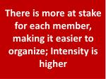 there is more at stake for each member making it easier to organize intensity is higher