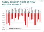 supply disruption makes all apec countries worse off