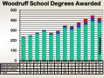 woodruff school degrees awarded