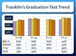 franklin s graduation test trend