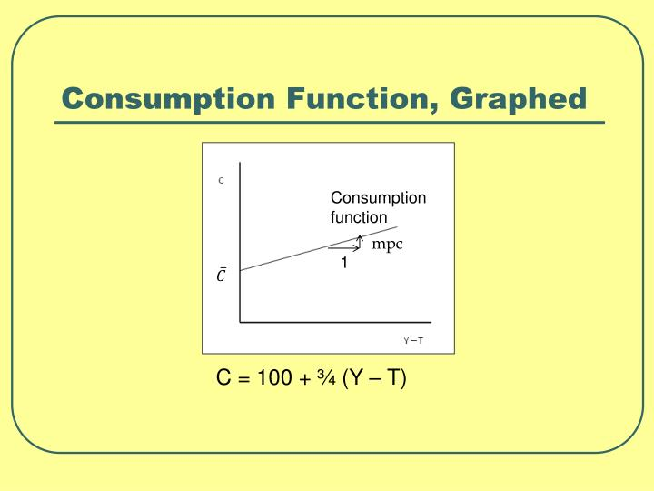 Consumption Function, Graphed