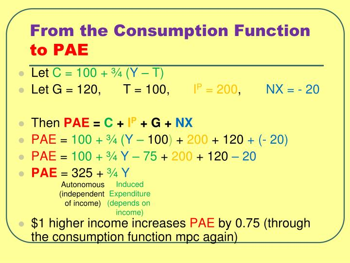 From the Consumption Function