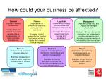 how could your business be affected