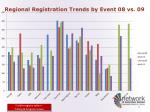 regional registration trends by event 08 vs 09