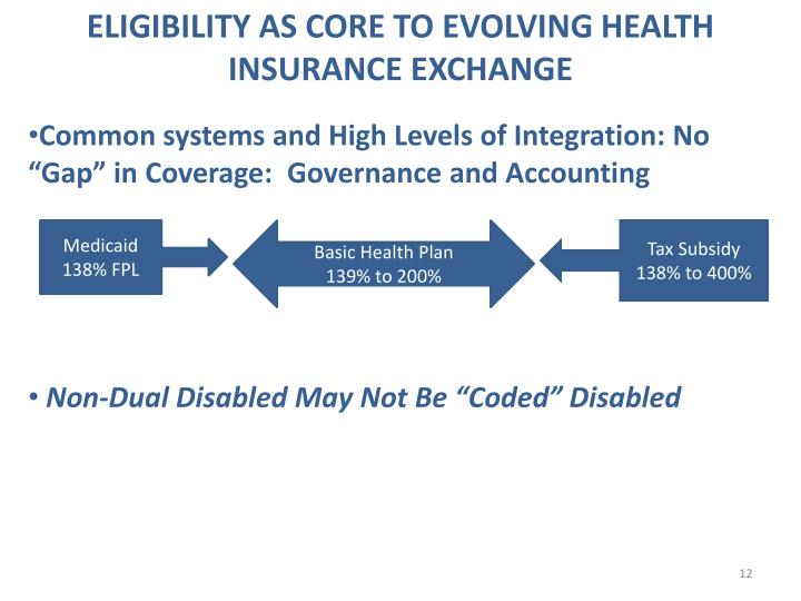 ELIGIBILITY AS CORE TO EVOLVING HEALTH INSURANCE EXCHANGE