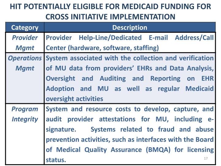 HIT POTENTIALLY ELIGIBLE FOR MEDICAID FUNDING FOR