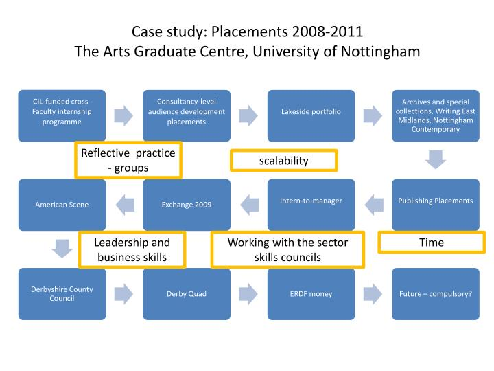 case for analysis the university art museum Nathan hintz case study: university art museum the problem with this organization is quite simply thatthe campus does not know what the goals of.