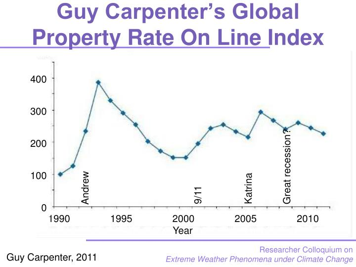 Guy Carpenter's Global Property Rate On Line Index