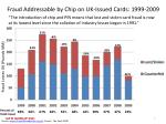 fraud addressable by chip on uk issued cards 1999 2009