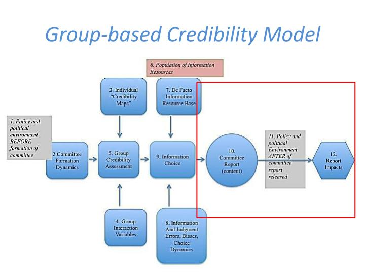 Group-based Credibility Model