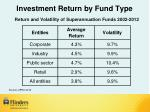 investment return by fund type