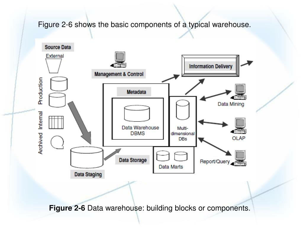 PPT - CHAPTER 2: Data Warehouse: The Building Blocks