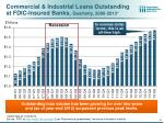 commercial industrial loans outstanding at fdic insured banks quarterly 2006 2013