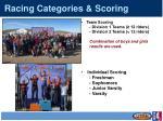 racing categories scoring