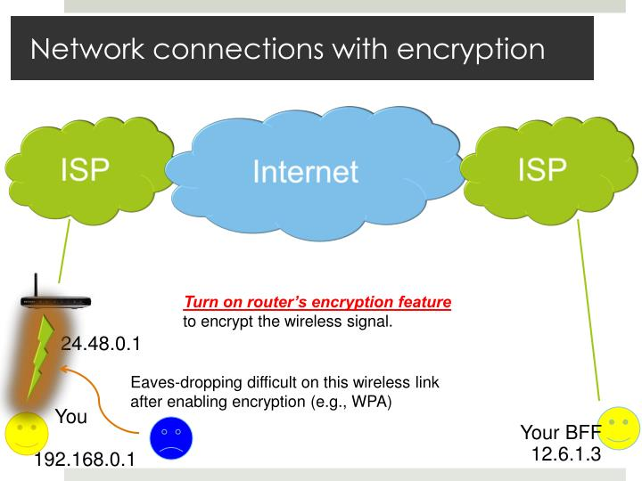 Network connections with encryption