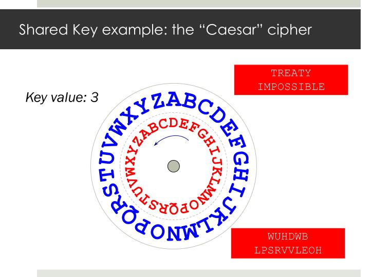 """Shared Key example: the """"Caesar"""" cipher"""