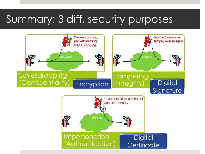 Summary: 3 diff. security purposes