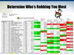 determine who s robbing you most